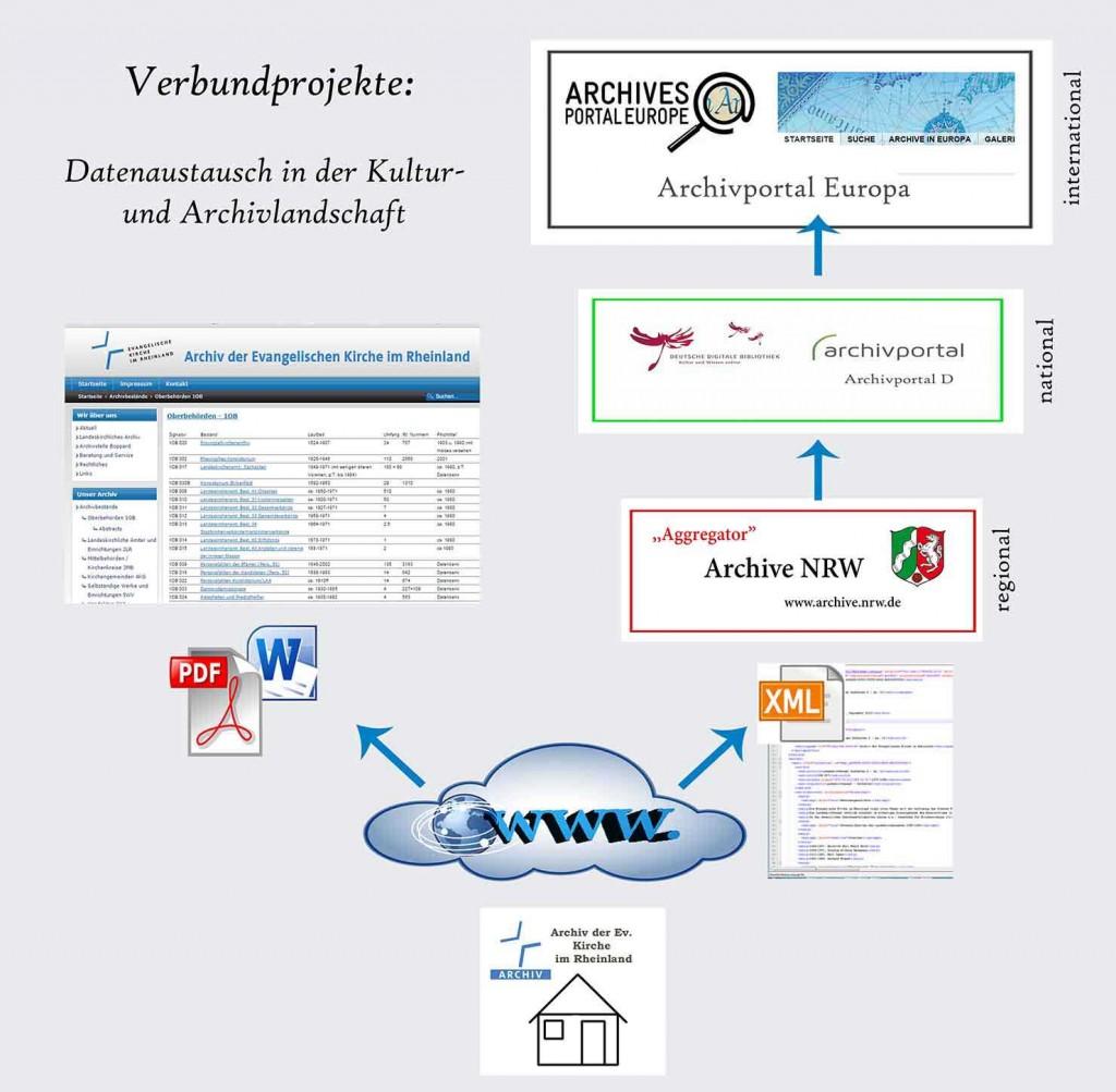 Archiv der Evangelischen Kirche im Rheinland nimmt an Verbundprojekten teil