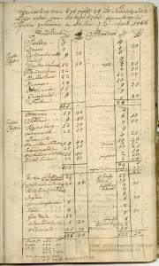 Nachrichten über die Liebesgaben aus Holland für die Prediger und Schulmeister im Jülichschen 1765, aus Bestand: AEKR Düsseldorf 1 OB 020 (Provinzialkirchenarchiv), 94;